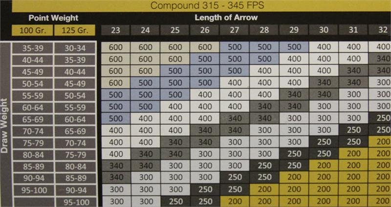 Gold Tip Hunter Xt Arrows And Spine Charts