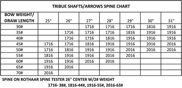Arrow Size Question