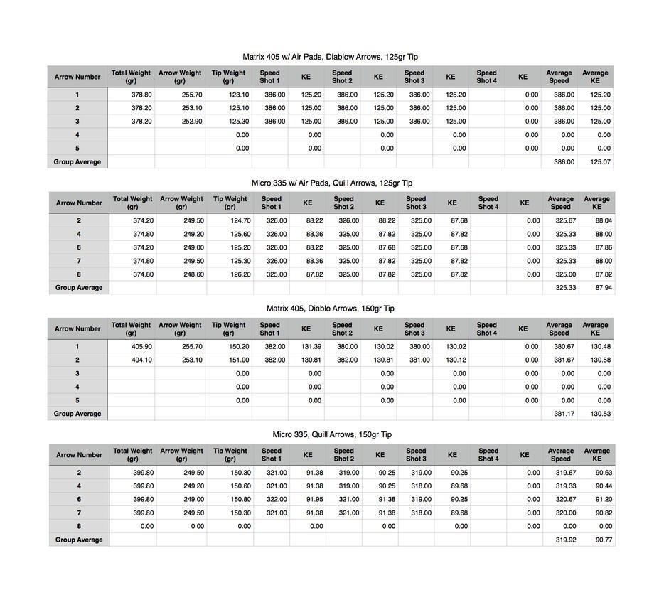 Excalibur Matrix M405 vs  Micro 335