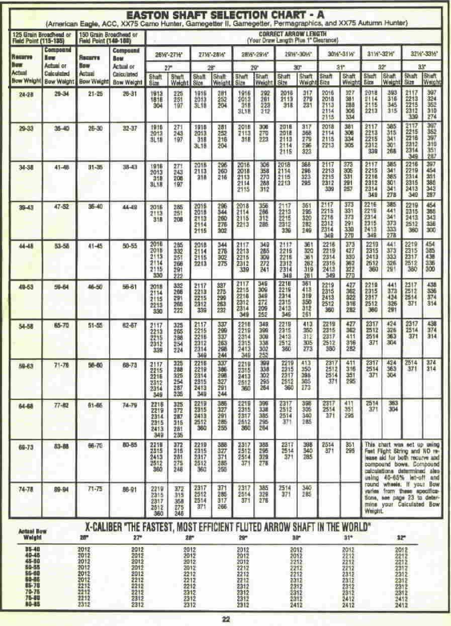 easton aluminum arrow chart: Old easton arrow chart anybody have one