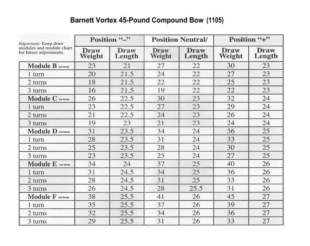 Need info on the Barnett Vortex