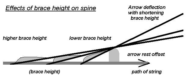 How To Choose A Brace Height Archery Talk Forum
