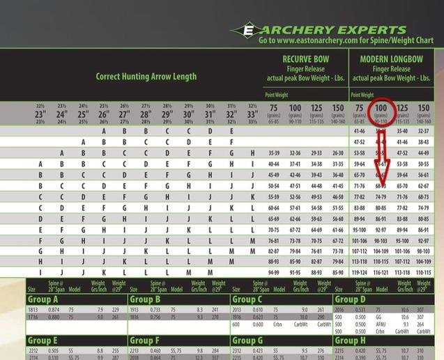Confused by Easton Arrows Spine chart