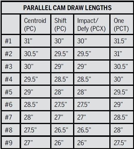 Prime Draw Length Chart Info
