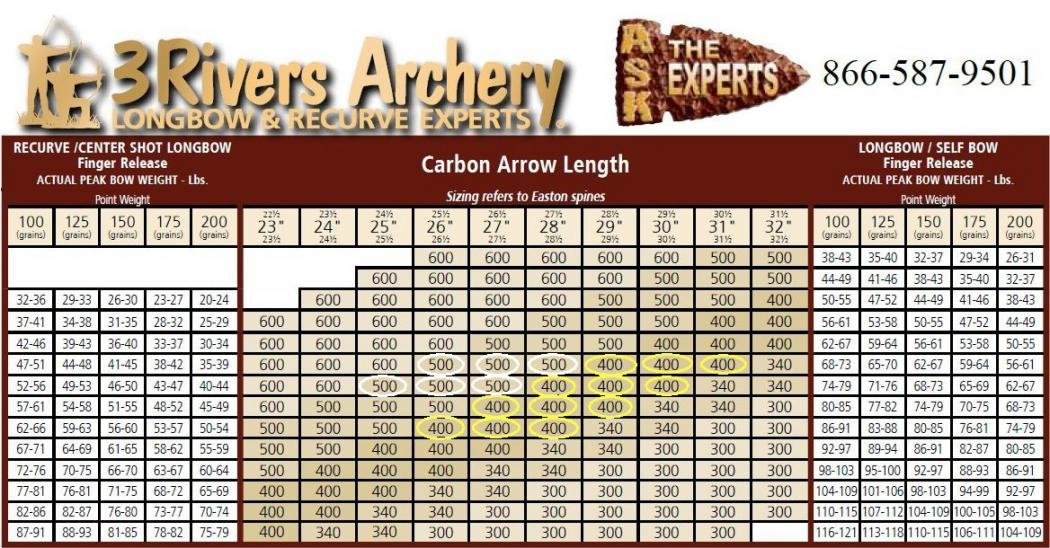 3 Rivers Archery Arrow Spine Calculator