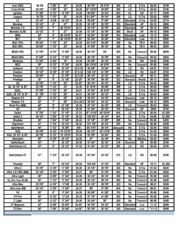 mathews tune charts
